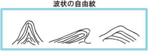 波_自由紋
